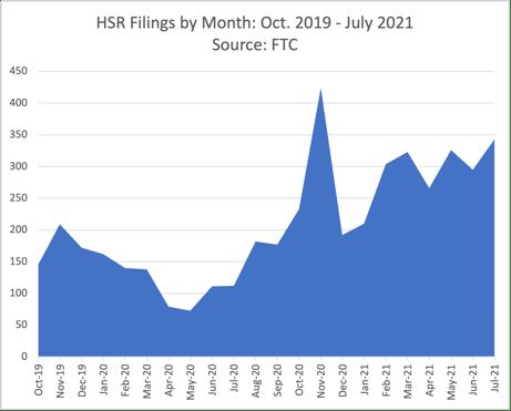 HSR Filings August 2021